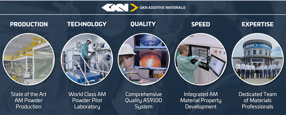 GKN Additive's intelligence at one glance