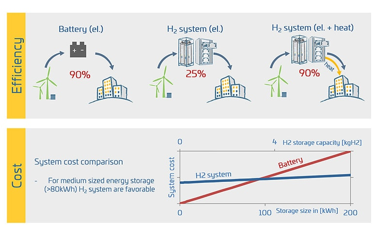 New cost-effective technology – Metal hydride energy storage