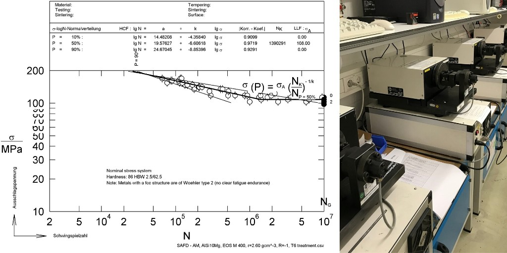 We recorded four SN-Curves with bending test machines to characterize the material fatigue properties of AlSi10Mg